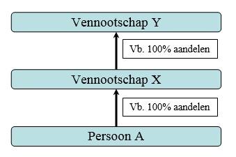 voorbeeld UBO bij groepsstructuur vennootschap