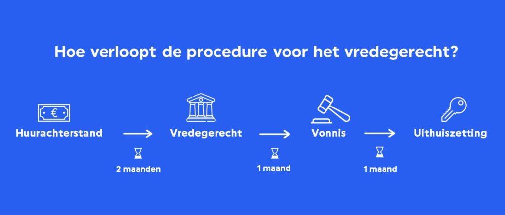 Procedure voor uithuiszetting huurder